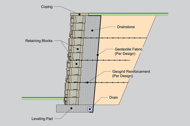 Maine Retaining Wall Block